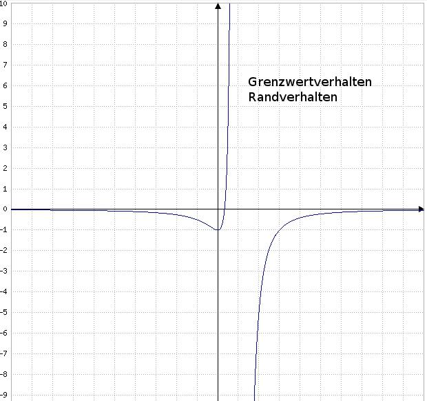 Gebrochen rationale Funktionen - Grenzwertverhalten - Randverhalten
