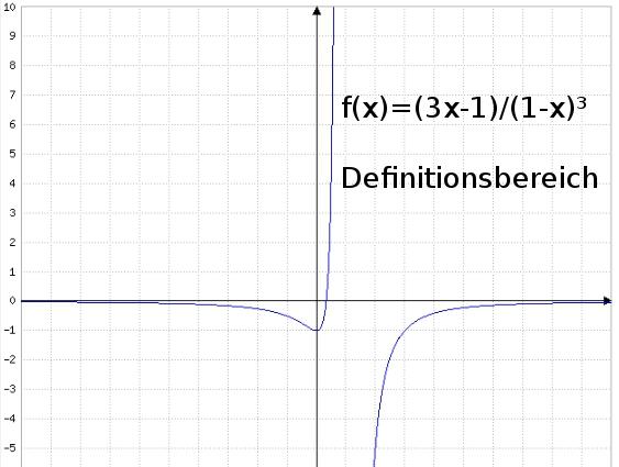 Kurvendiskussion einer gebrochen rationalen Funktion - Mathenachhilfe24