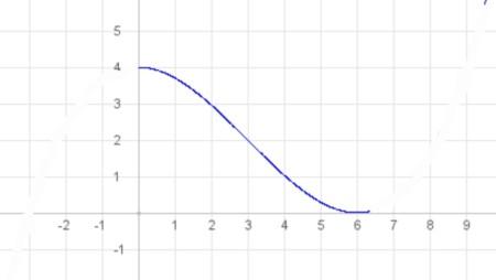 Modellierung durch den Graph einer ganzrationalen Funktion