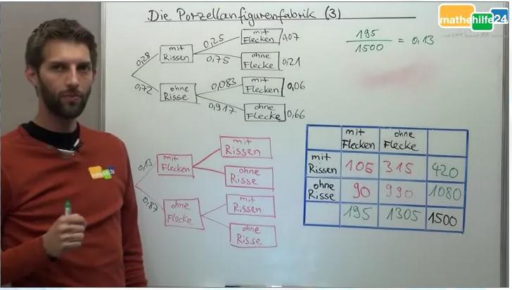 Baumdiagramm erstellen