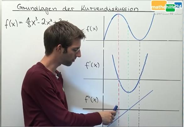 Die Grundlagen der Kurvendiskussion
