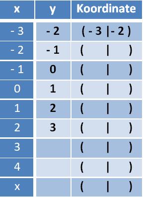 koordniatensystem_aufgabe-3