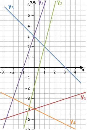 lf11_mathecoach-lineare-funktionen-steigung-m-mit-steigungsdreieck-bestimmen-uebung