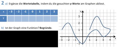 lf7_funktionsbegriff-uebung-2