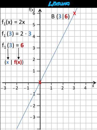 lf23_f1x-graphik-zur-loesung