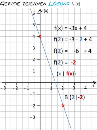 lf23b_f2x-graphik-zur-loesung