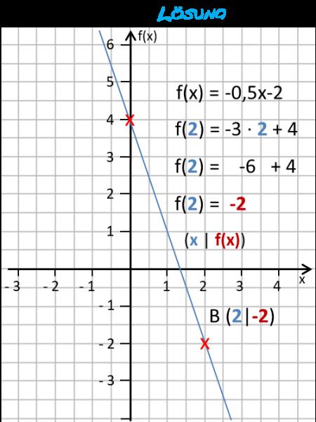 lf24a_f3x-graphik-zur-loesung