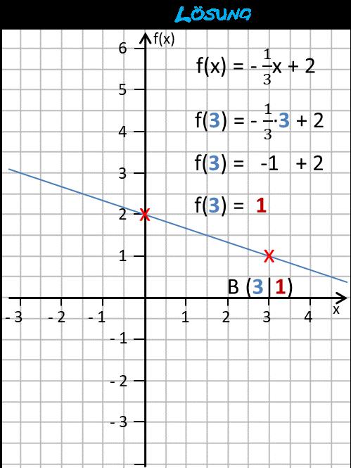 lf24b_f4x-graphik-zur-loesung