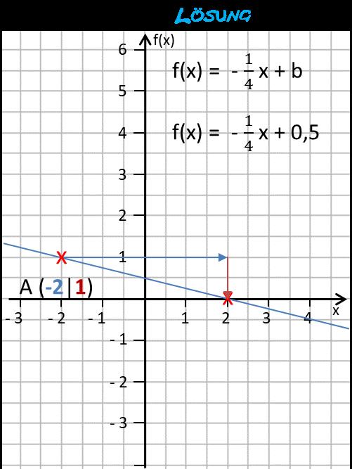 lf26_graphik-zur-loesung